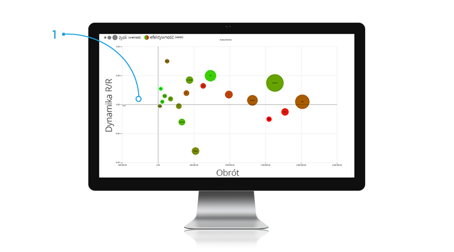 Bubble chart - an object supporting data analysis in Bilander Platform