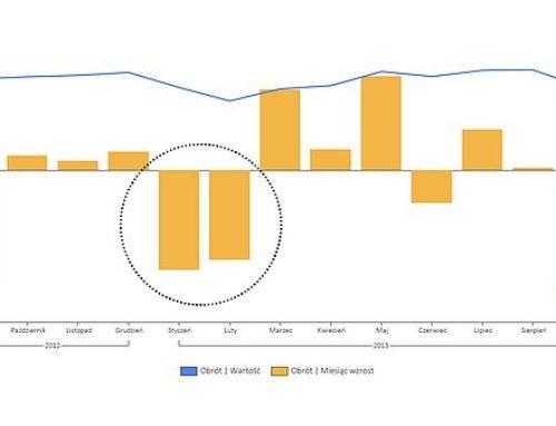 Wzrosty ispadki – niekażdy wykres mówi prawdę