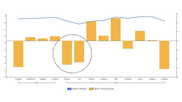 Dobrze dobrana wizualizacja danych pozwala odkryć prawdę.