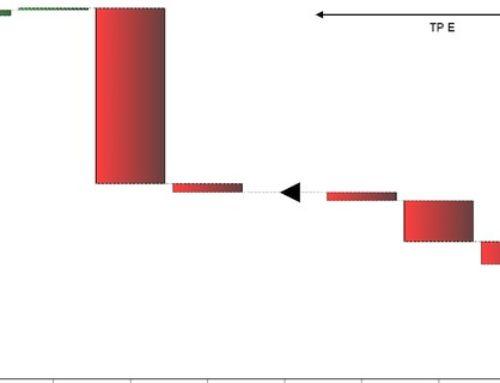 Jak dostrzec odchylenia odplanu?