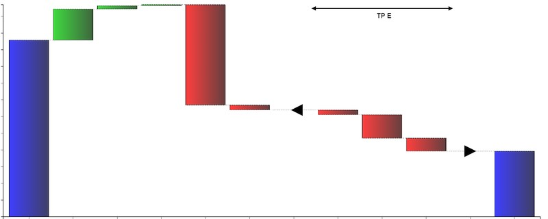 Wykres kaskadowy